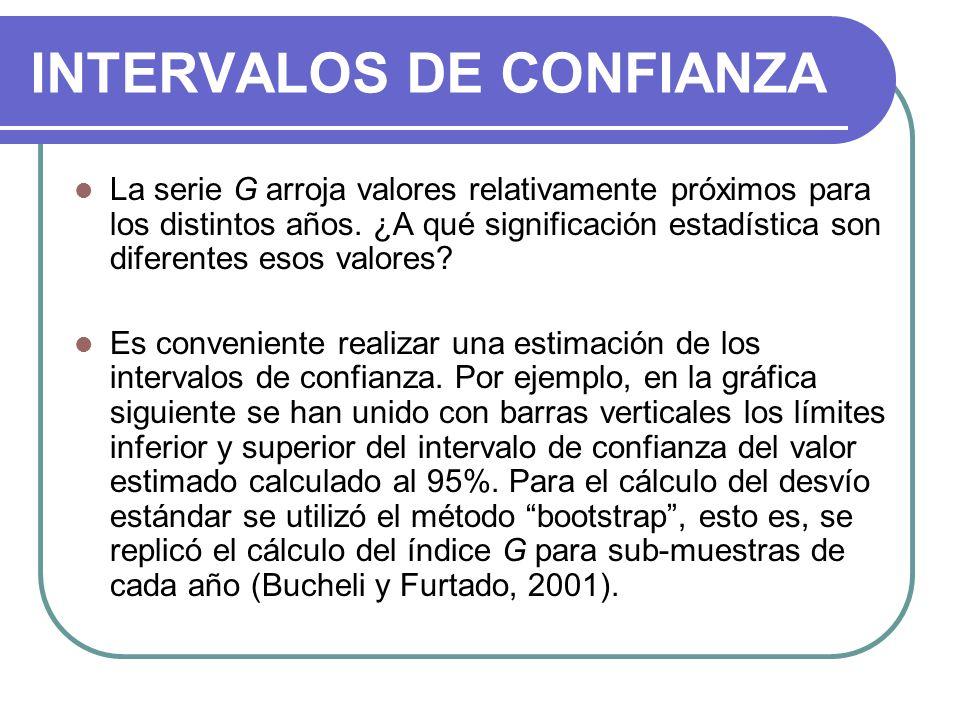 INTERVALOS DE CONFIANZA La serie G arroja valores relativamente próximos para los distintos años.