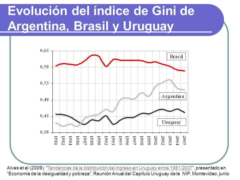 Evolución del índice de Gini de Argentina, Brasil y Uruguay Alves et al (2009).