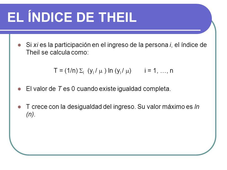 EL ÍNDICE DE THEIL Si xi es la participación en el ingreso de la persona i, el índice de Theil se calcula como: T = (1/n) i (y i / ) ln (y i / )i = 1, …, n El valor de T es 0 cuando existe igualdad completa.