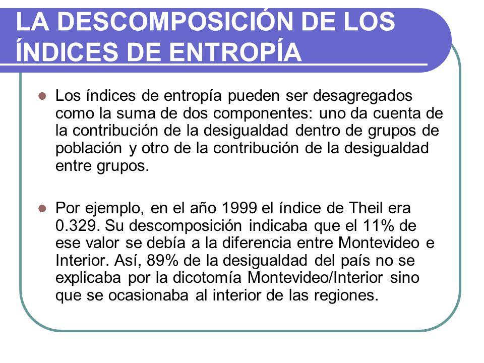 LA DESCOMPOSICIÓN DE LOS ÍNDICES DE ENTROPÍA Los índices de entropía pueden ser desagregados como la suma de dos componentes: uno da cuenta de la contribución de la desigualdad dentro de grupos de población y otro de la contribución de la desigualdad entre grupos.