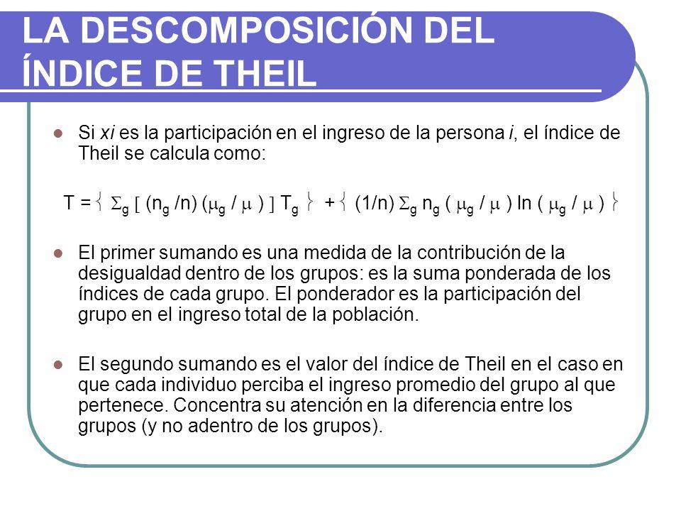 LA DESCOMPOSICIÓN DEL ÍNDICE DE THEIL Si xi es la participación en el ingreso de la persona i, el índice de Theil se calcula como: T = g (n g /n) ( g / ) T g + (1/n) g n g ( g / ) ln ( g / ) El primer sumando es una medida de la contribución de la desigualdad dentro de los grupos: es la suma ponderada de los índices de cada grupo.