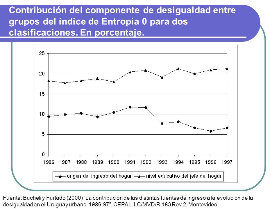 Contribución del componente de desigualdad entre grupos del índice de Entropía 0 para dos clasificaciones.