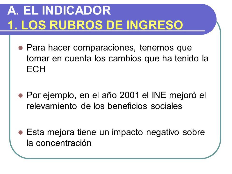 Indice de Gini.Uruguay, 1986-2002 Distribución del ingreso per cápita entre personas.