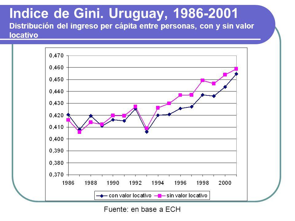 Valores del índice de Gini e intervalos de confianza al 95% Fuente: Bucheli y Furtado, 2001