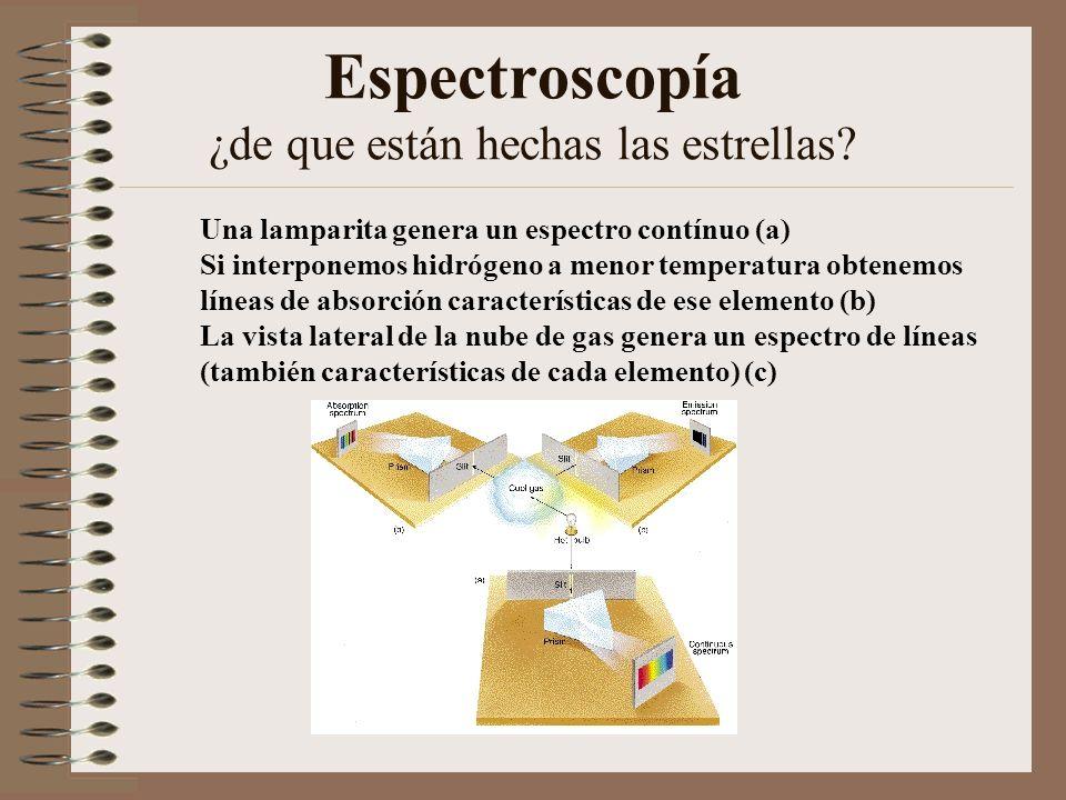 Espectroscopía ¿de que están hechas las estrellas? Una lamparita genera un espectro contínuo (a) Si interponemos hidrógeno a menor temperatura obtenem