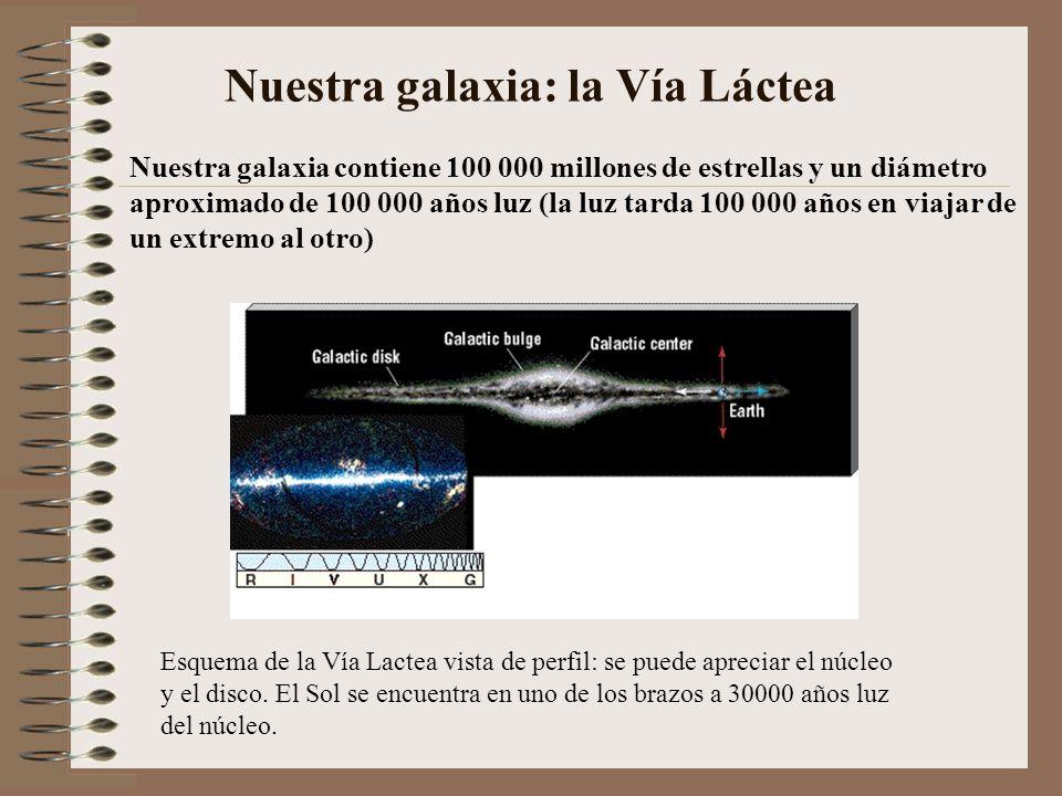 Nuestra galaxia: la Vía Láctea Esquema de la Vía Lactea vista de perfil: se puede apreciar el núcleo y el disco. El Sol se encuentra en uno de los bra