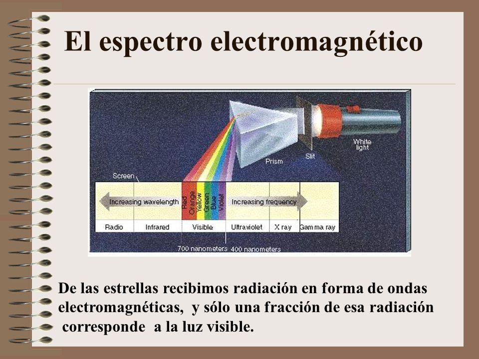 El espectro electromagnético De las estrellas recibimos radiación en forma de ondas electromagnéticas, y sólo una fracción de esa radiación correspond