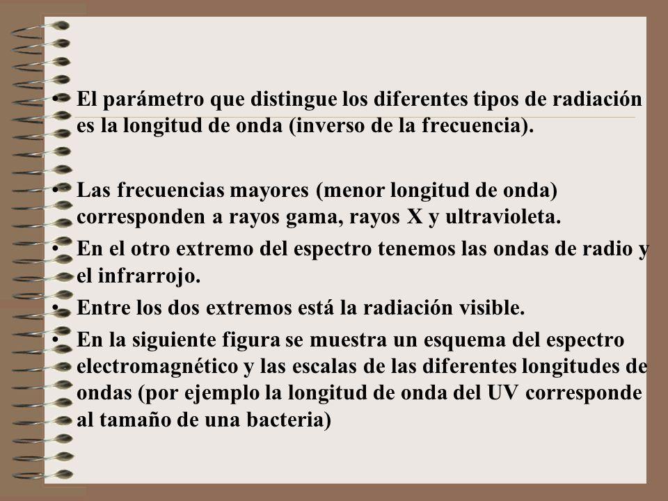 El parámetro que distingue los diferentes tipos de radiación es la longitud de onda (inverso de la frecuencia). Las frecuencias mayores (menor longitu