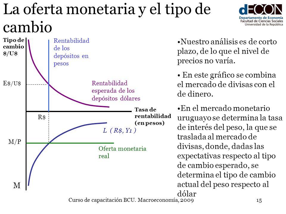 Curso de capacitación BCU. Macroeconomía, 200915 La oferta monetaria y el tipo de cambio L ( R$, Y1 ) Rentabilidad de los depósitos en pesos Nuestro a