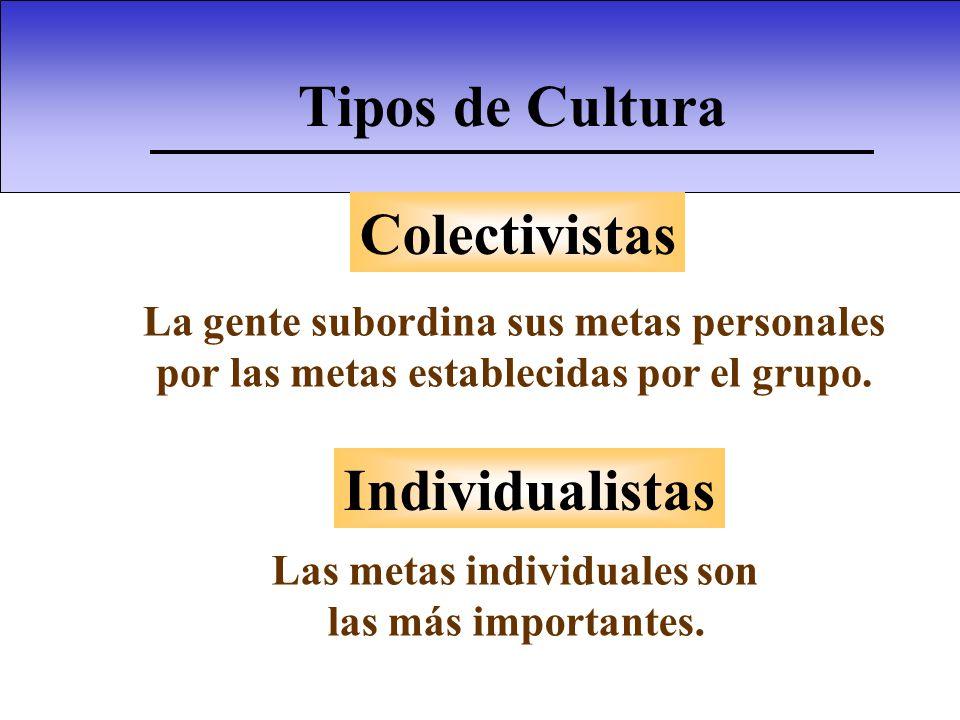 Tipos de Cultura Cultura Alto contexto Bajo contexto