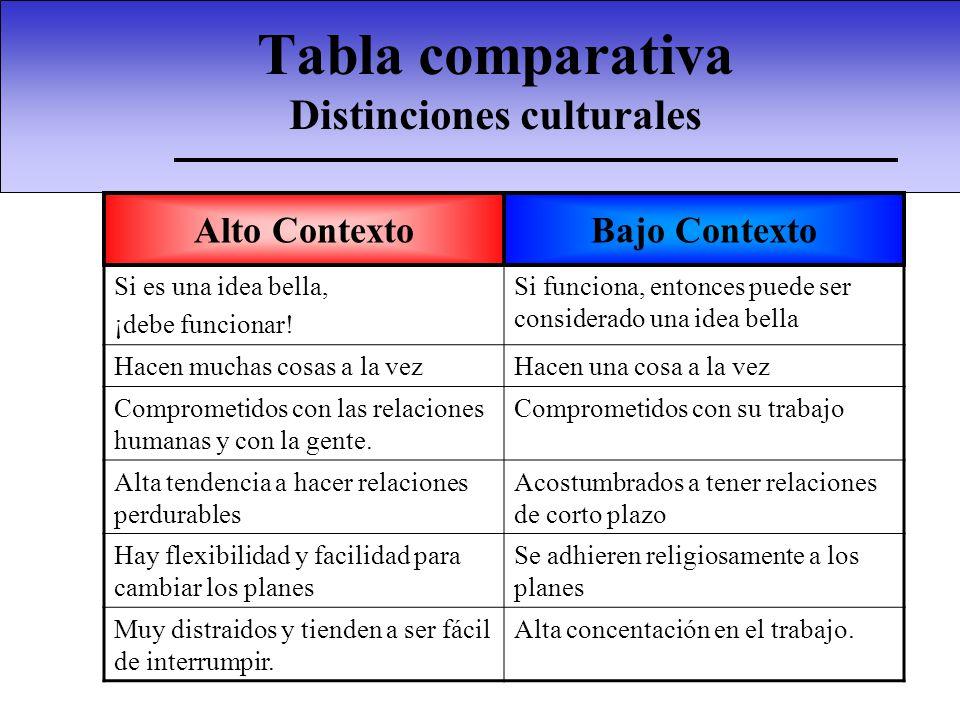 La cultura satisface necesidades La cultura ofrece: –Orden, dirección y guía.