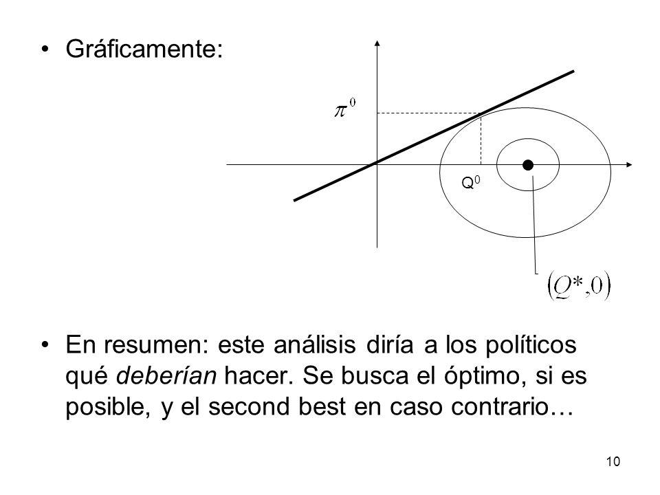 11 Algunas críticas al análisis normativo tradicional No se conoce exactamente el modelo de la economía.