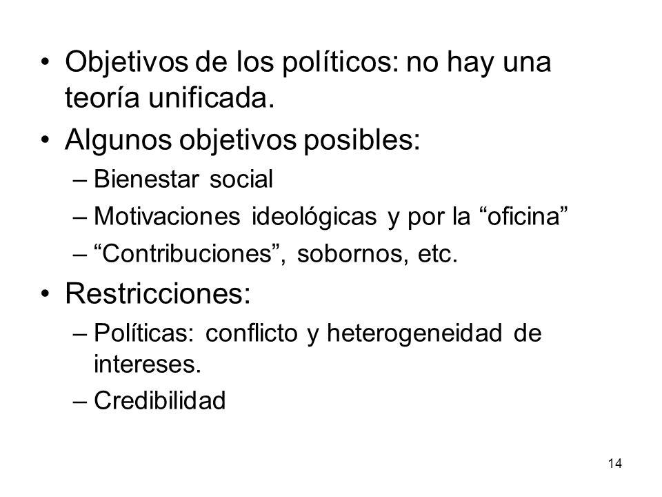 14 Objetivos de los políticos: no hay una teoría unificada. Algunos objetivos posibles: –Bienestar social –Motivaciones ideológicas y por la oficina –