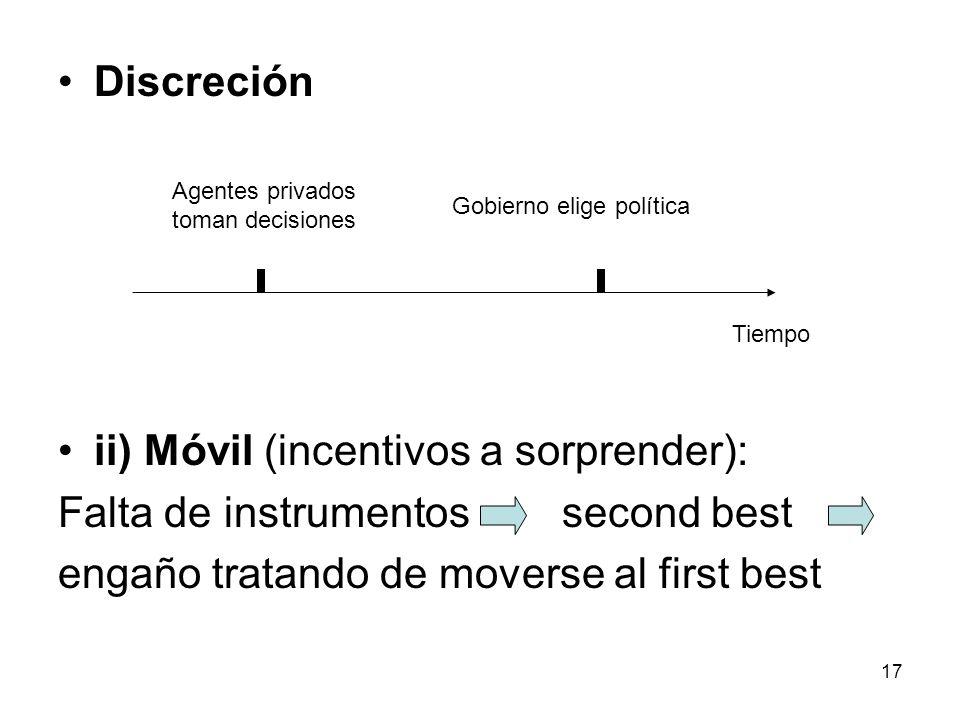 17 Discreción ii) Móvil (incentivos a sorprender): Falta de instrumentos second best engaño tratando de moverse al first best Gobierno elige política