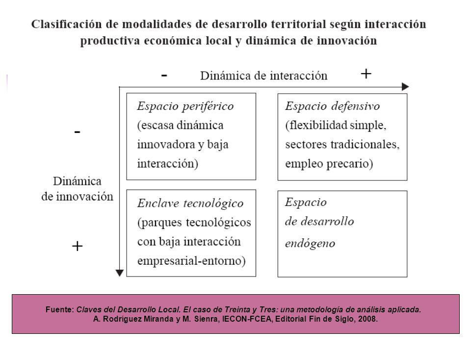 Fuente: Claves del Desarrollo Local. El caso de Treinta y Tres: una metodología de análisis aplicada. A. Rodríguez Miranda y M. Sienra, IECON-FCEA, Ed