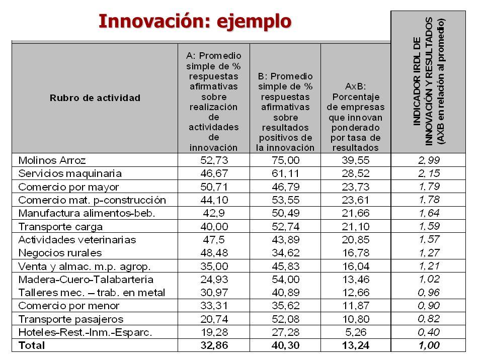 Innovación: ejemplo