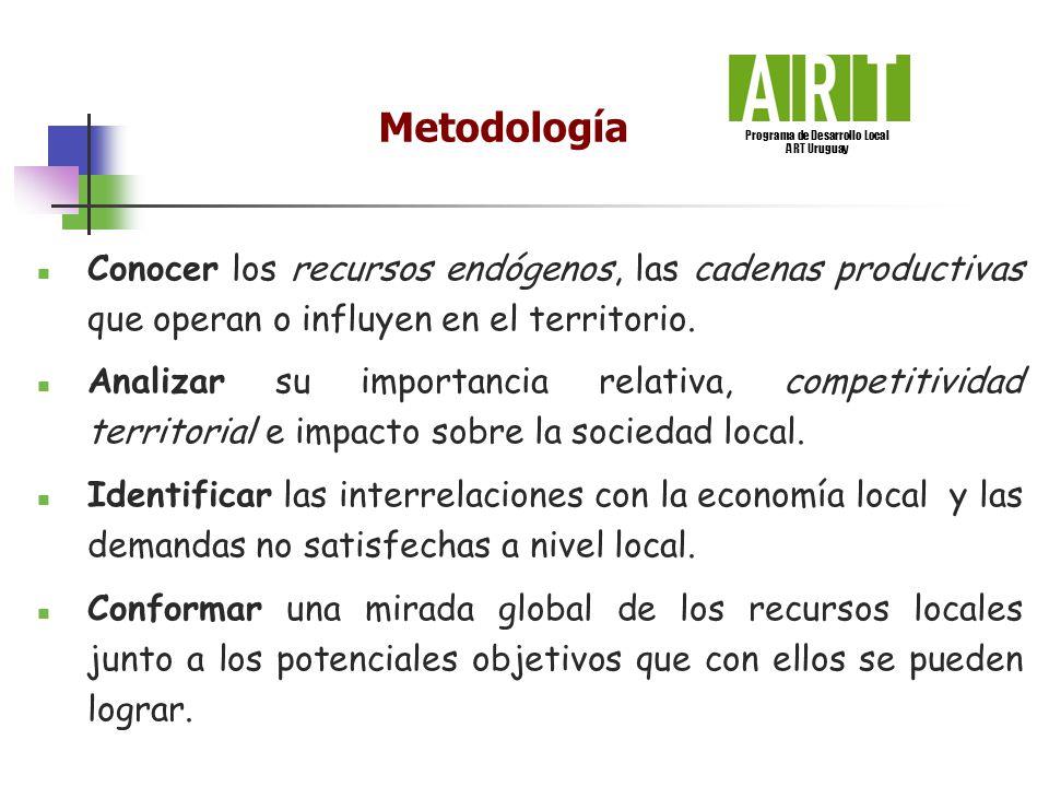Metodología Conocer los recursos endógenos, las cadenas productivas que operan o influyen en el territorio. Analizar su importancia relativa, competit