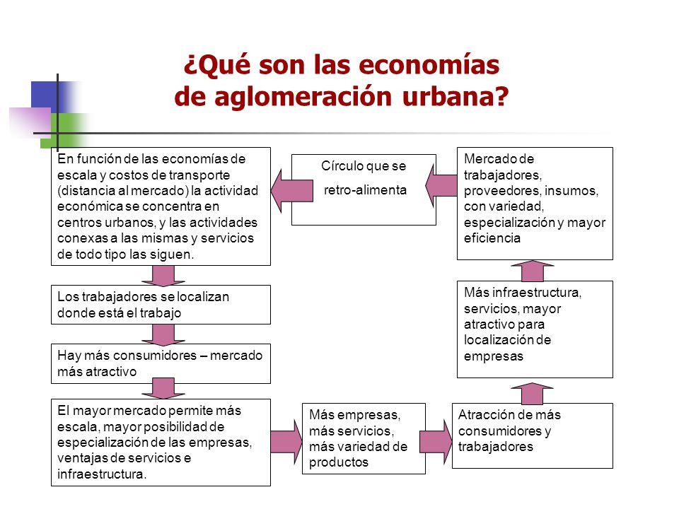 ¿Qué son las economías de aglomeración urbana? En función de las economías de escala y costos de transporte (distancia al mercado) la actividad económ