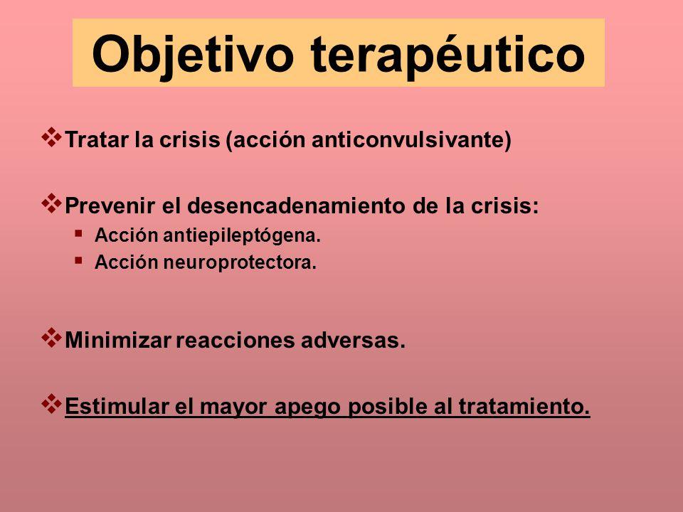 Objetivo terapéutico Tratar la crisis (acción anticonvulsivante) Prevenir el desencadenamiento de la crisis: Acción antiepileptógena. Acción neuroprot