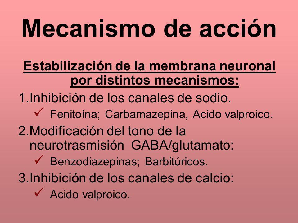 Mecanismo de acción Estabilización de la membrana neuronal por distintos mecanismos: 1.Inhibición de los canales de sodio. Fenitoína; Carbamazepina, A
