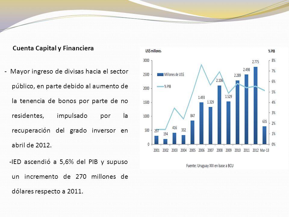 Cuenta Capital y Financiera - Mayor ingreso de divisas hacia el sector público, en parte debido al aumento de la tenencia de bonos por parte de no residentes, impulsado por la recuperación del grado inversor en abril de 2012.