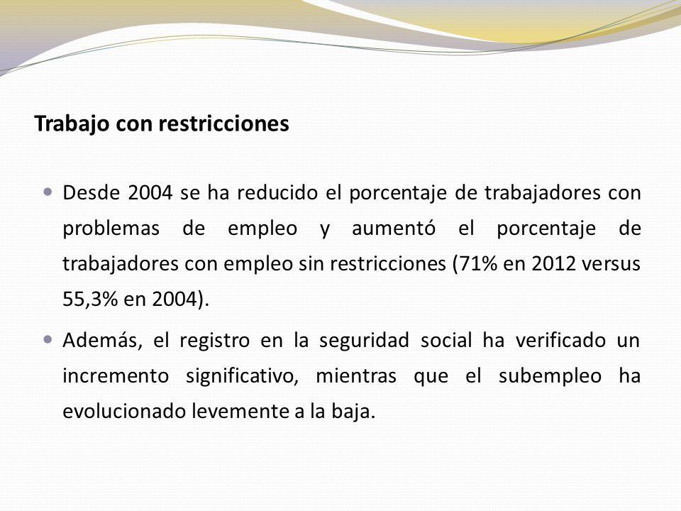 Trabajo con restricciones Desde 2004 se ha reducido el porcentaje de trabajadores con problemas de empleo y aumentó el porcentaje de trabajadores con empleo sin restricciones (71% en 2012 versus 55,3% en 2004).