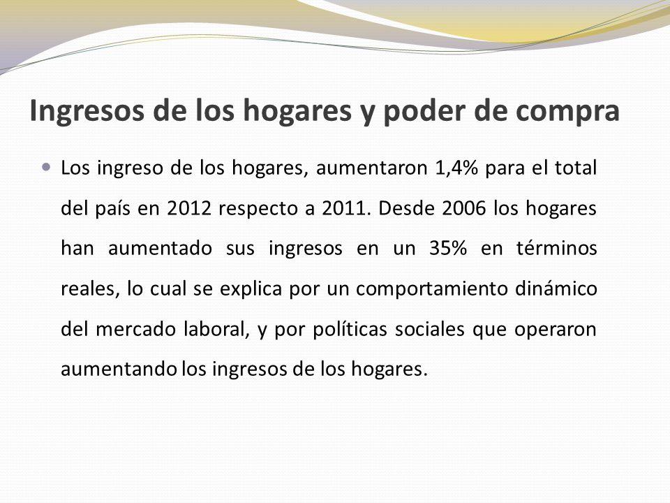 Ingresos de los hogares y poder de compra Los ingreso de los hogares, aumentaron 1,4% para el total del país en 2012 respecto a 2011.