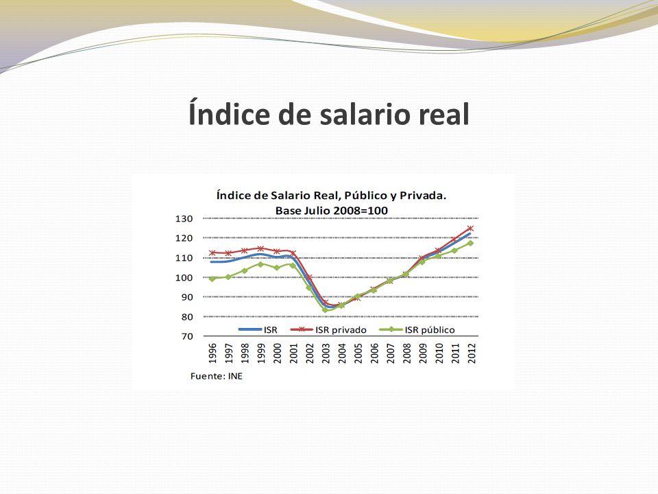 Índice de salario real