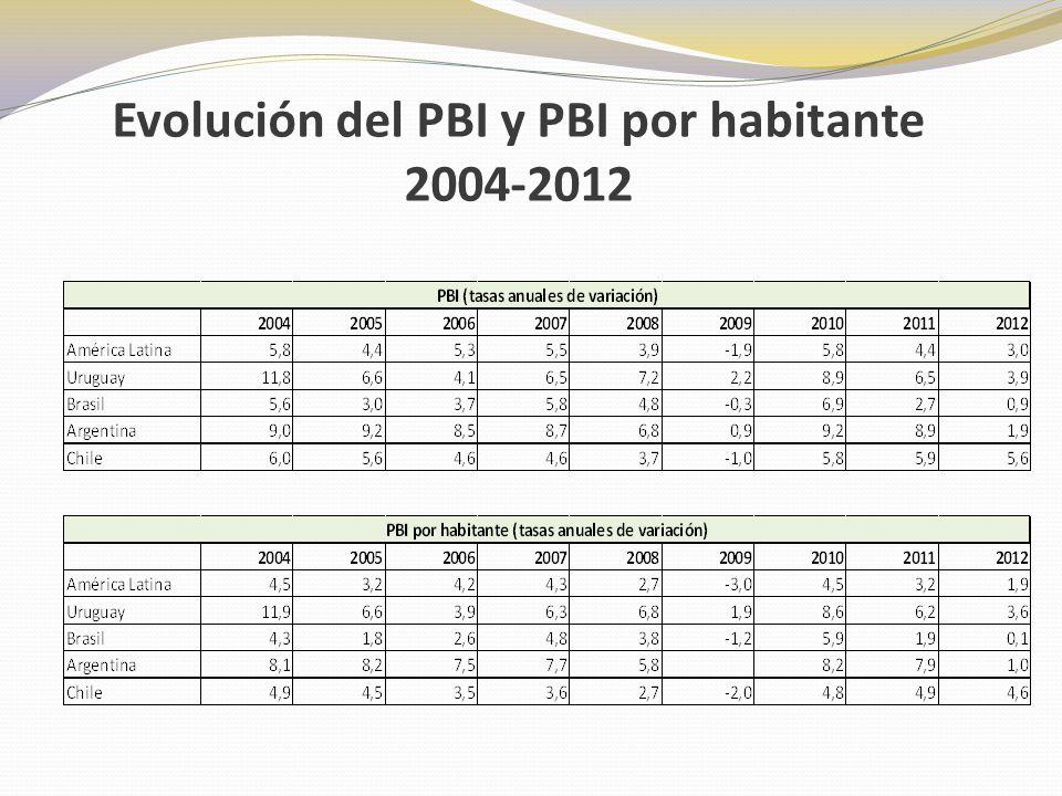 Evolución del PBI y PBI por habitante 2004-2012