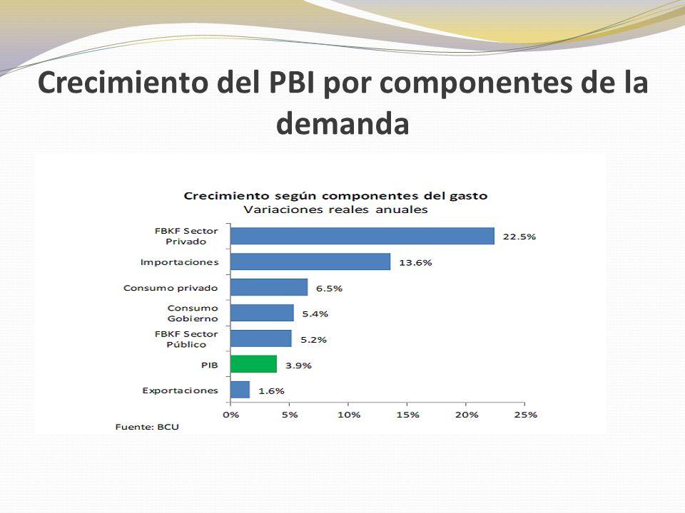 Crecimiento del PBI por componentes de la demanda