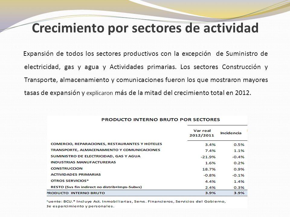 -La caída de las actividades primarias se explicó por la reducción de los cultivos resultado de descensos en el área sembrada y problemas de baja productividad asociados al clima.