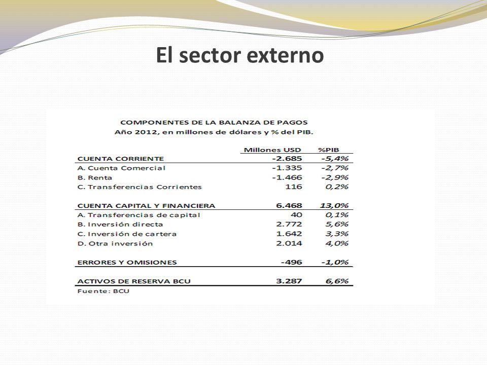 Cuenta Corriente: En 2012 se registró un déficit de 5,4% del PIB financiado por un ingreso neto de fondos del exterior.