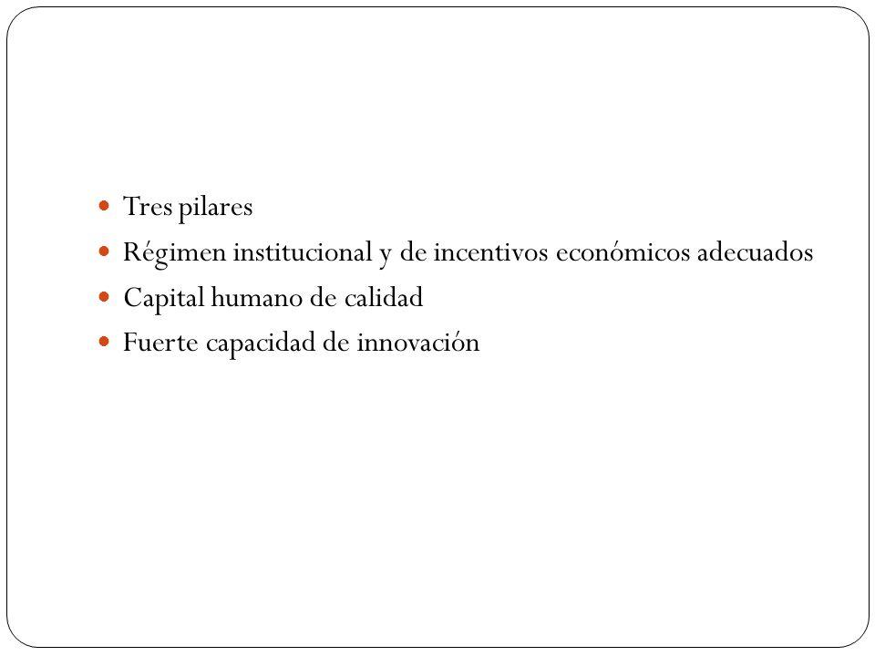 Tres pilares Régimen institucional y de incentivos económicos adecuados Capital humano de calidad Fuerte capacidad de innovación