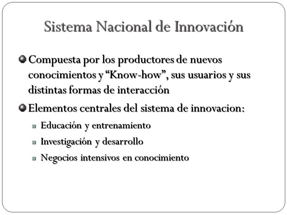Sistema Nacional de Innovación Compuesta por los productores de nuevos conocimientos y Know-how, sus usuarios y sus distintas formas de interacción El
