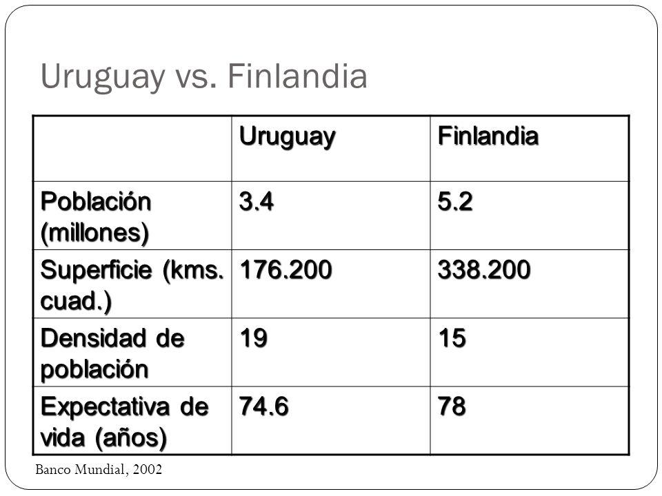 Uruguay vs. Finlandia UruguayFinlandia Población (millones) 3.45.2 Superficie (kms. cuad.) 176.200338.200 Densidad de población 1915 Expectativa de vi