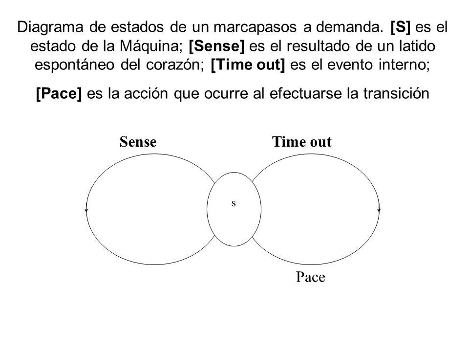Diagrama de estados de un marcapasos a demanda.