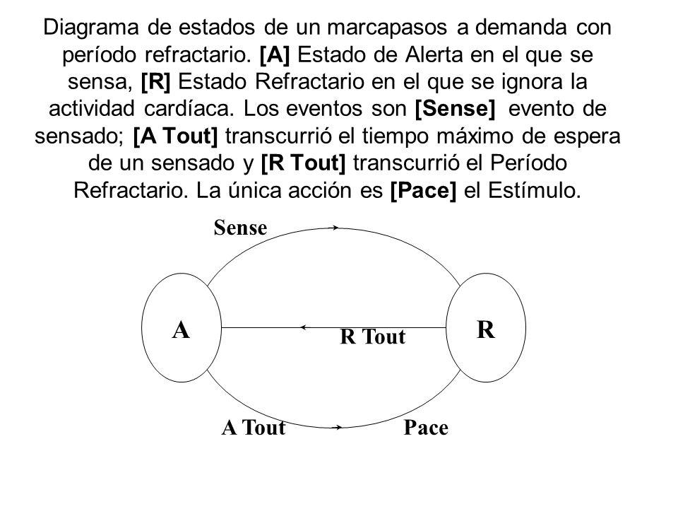 Diagrama de estados de un marcapasos a demanda con período refractario.