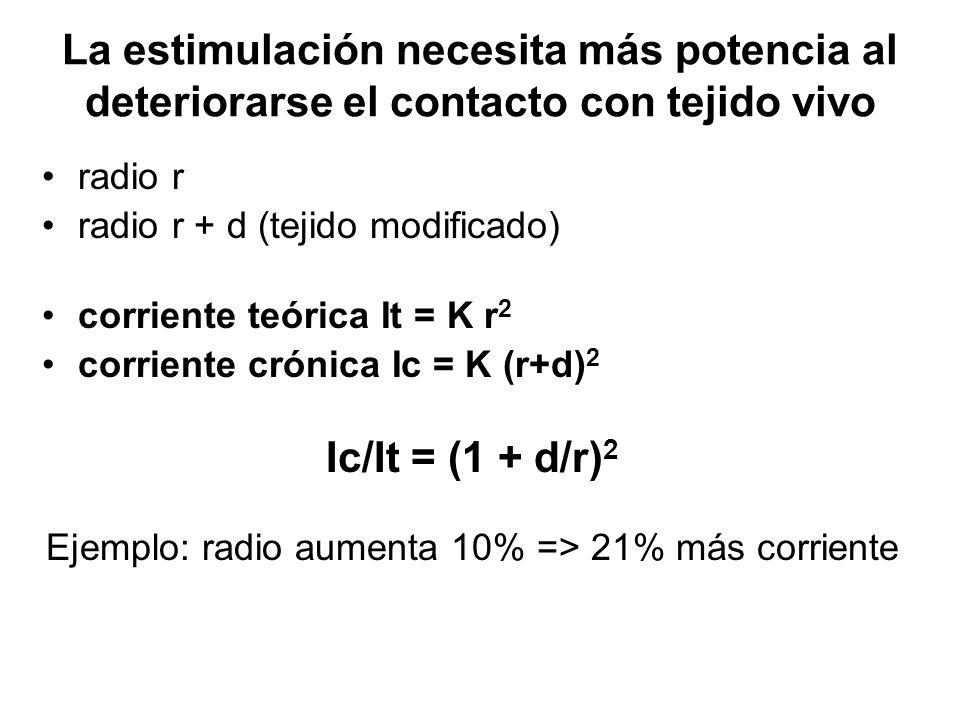 La estimulación necesita más potencia al deteriorarse el contacto con tejido vivo radio r radio r + d (tejido modificado) corriente teórica It = K r 2 corriente crónica Ic = K (r+d) 2 Ic/It = (1 + d/r) 2 Ejemplo: radio aumenta 10% => 21% más corriente