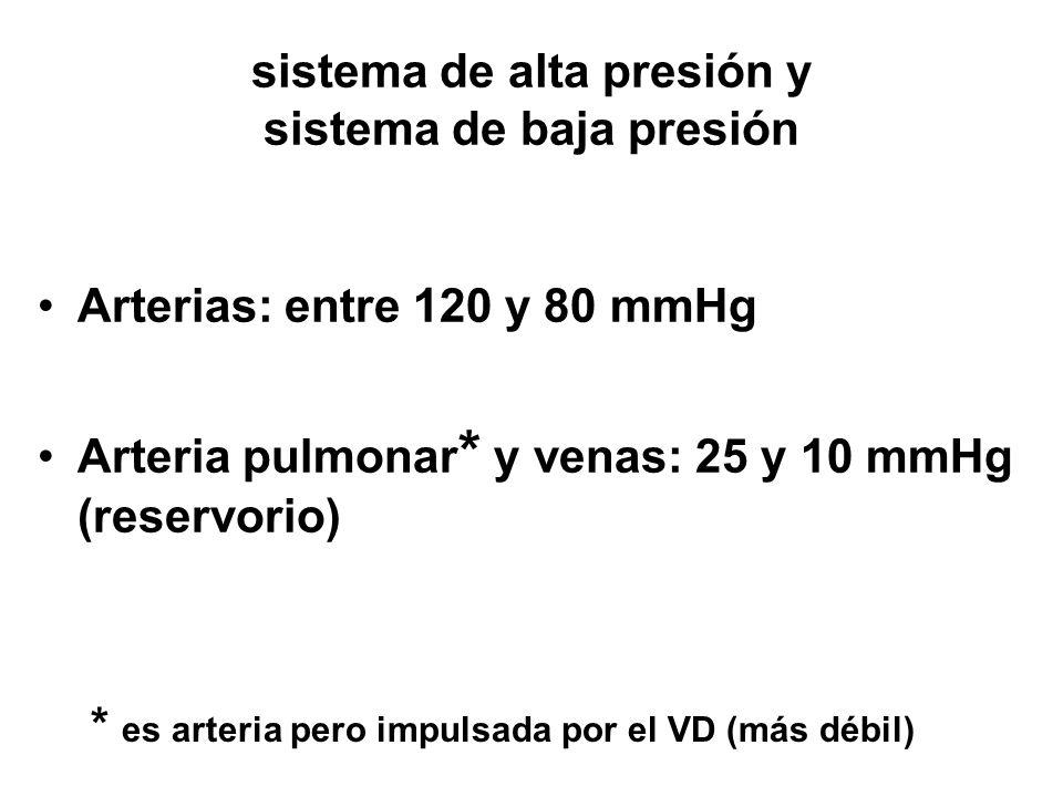 Arterias: entre 120 y 80 mmHg Arteria pulmonar * y venas: 25 y 10 mmHg (reservorio) sistema de alta presión y sistema de baja presión * es arteria pero impulsada por el VD (más débil)