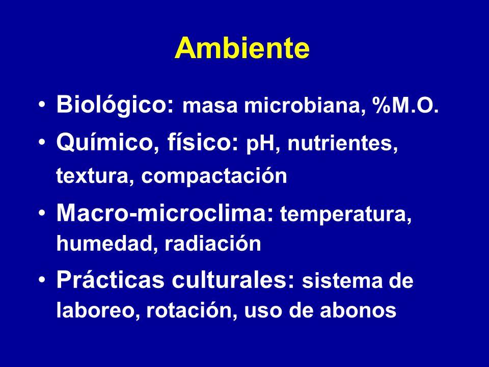 Ambiente Biológico: masa microbiana, %M.O. Químico, físico: pH, nutrientes, textura, compactación Macro-microclima: temperatura, humedad, radiación Pr