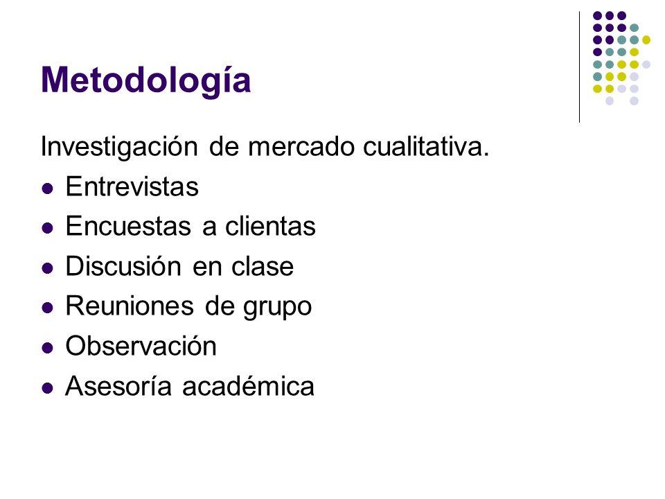 Metodología Investigación de mercado cualitativa. Entrevistas Encuestas a clientas Discusión en clase Reuniones de grupo Observación Asesoría académic