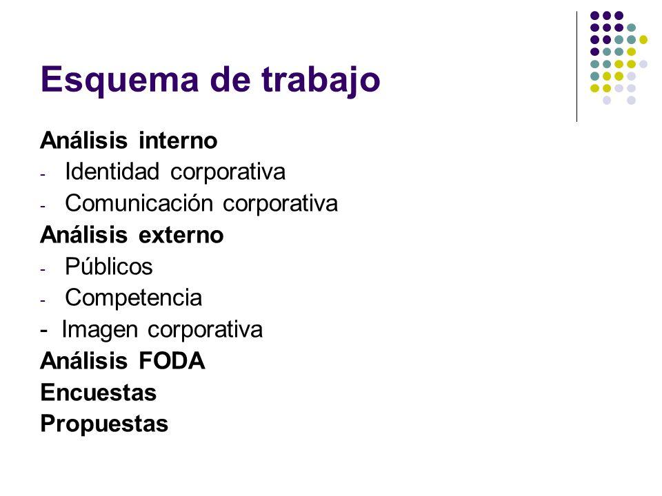 Esquema de trabajo Análisis interno - Identidad corporativa - Comunicación corporativa Análisis externo - Públicos - Competencia - Imagen corporativa