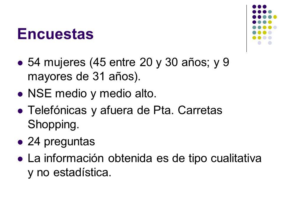 Encuestas 54 mujeres (45 entre 20 y 30 años; y 9 mayores de 31 años). NSE medio y medio alto. Telefónicas y afuera de Pta. Carretas Shopping. 24 pregu