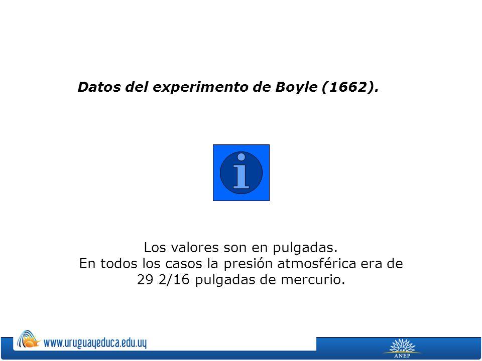 Datos del experimento de Boyle (1662).Los valores son en pulgadas.