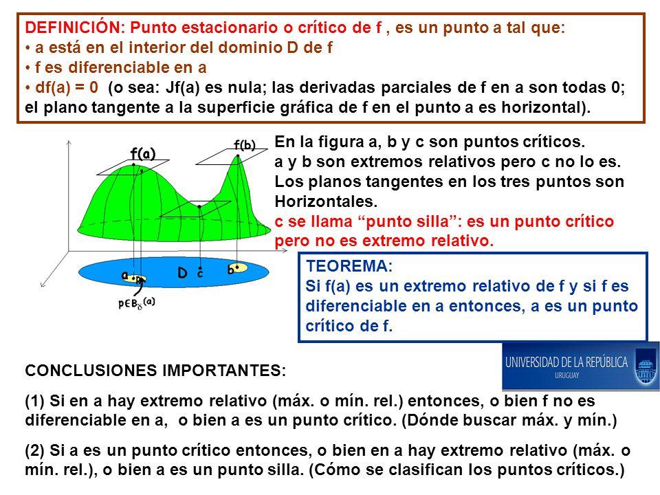 DEFINICIÓN: Punto estacionario o crítico de f, es un punto a tal que: a está en el interior del dominio D de f f es diferenciable en a df(a) = 0 (o se