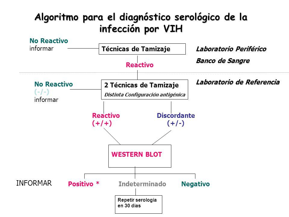 Algoritmo para el diagnóstico serológico de la infección por VIH Técnicas de Tamizaje No Reactivo informar Reactivo Laboratorio Periférico Banco de Sa