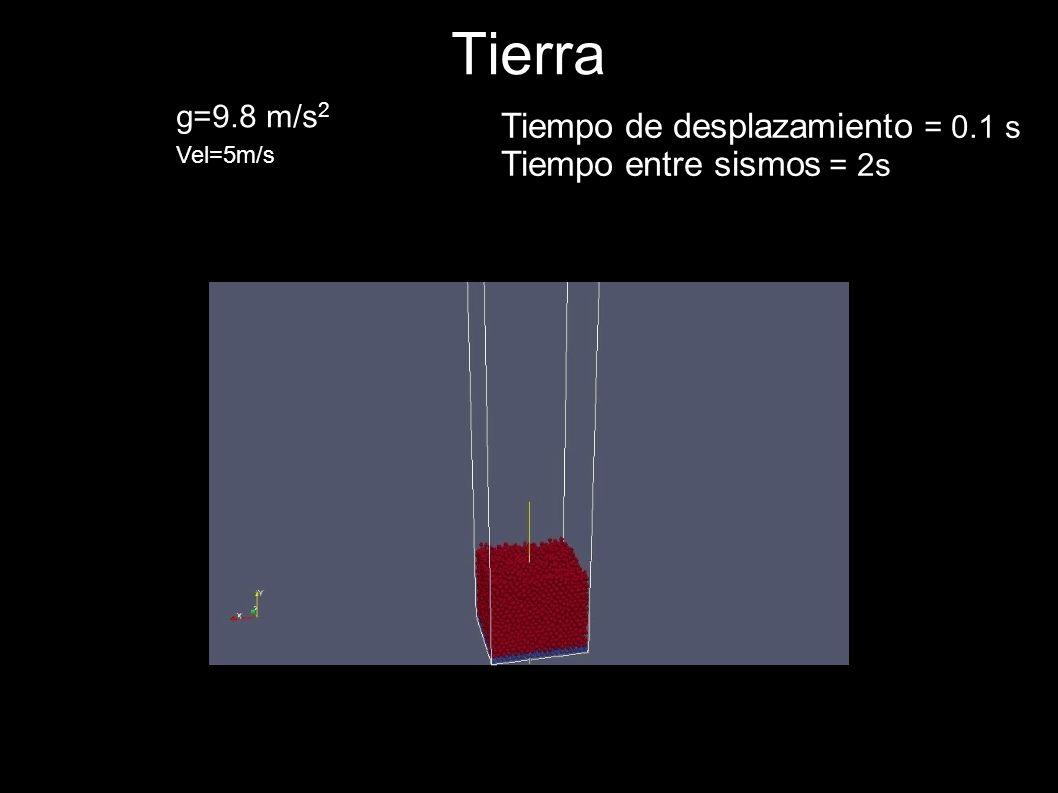 Tierra g=9.8 m/s 2 Vel=5m/s Tiempo de desplazamiento = 0.1 s Tiempo entre sismos = 2s