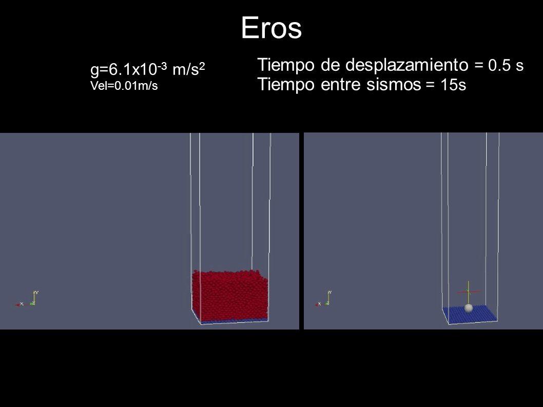 Eros g=6.1x10 -3 m/s 2 Vel=0.01m/s Tiempo de desplazamiento = 0.5 s Tiempo entre sismos = 15s
