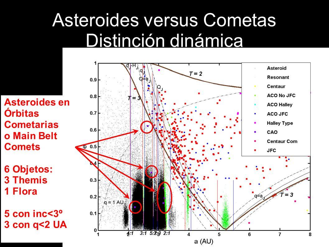 Asteroides versus Cometas Distinción dinámica Asteroides en Órbitas Cometarias o Main Belt Comets 6 Objetos: 3 Themis 1 Flora 5 con inc<3º 3 con q<2 U