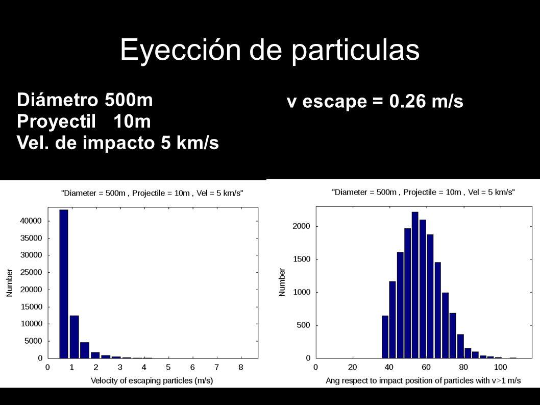 Eyección de particulas Diámetro 500m Proyectil 10m Vel. de impacto 5 km/s v escape = 0.26 m/s